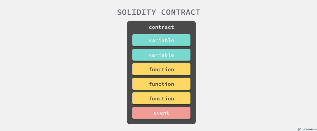2018-04-11-solidity-contract.png