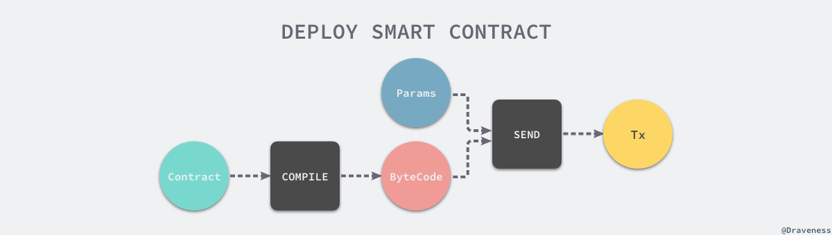 2018-04-25-ethereum-deploy-smart-contract.png