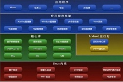 Android框架式编程之BufferKnife