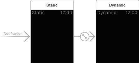 notification_static_dynamic.png