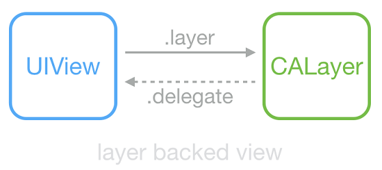 asdk_layer_backed_view.png