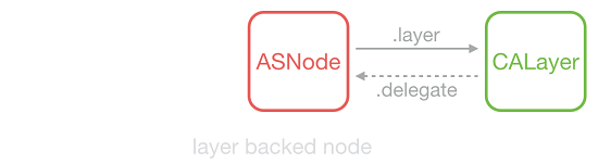asdk_layer_backed_node.png