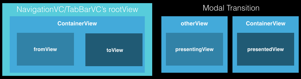 ContainerVC VS Modal.png