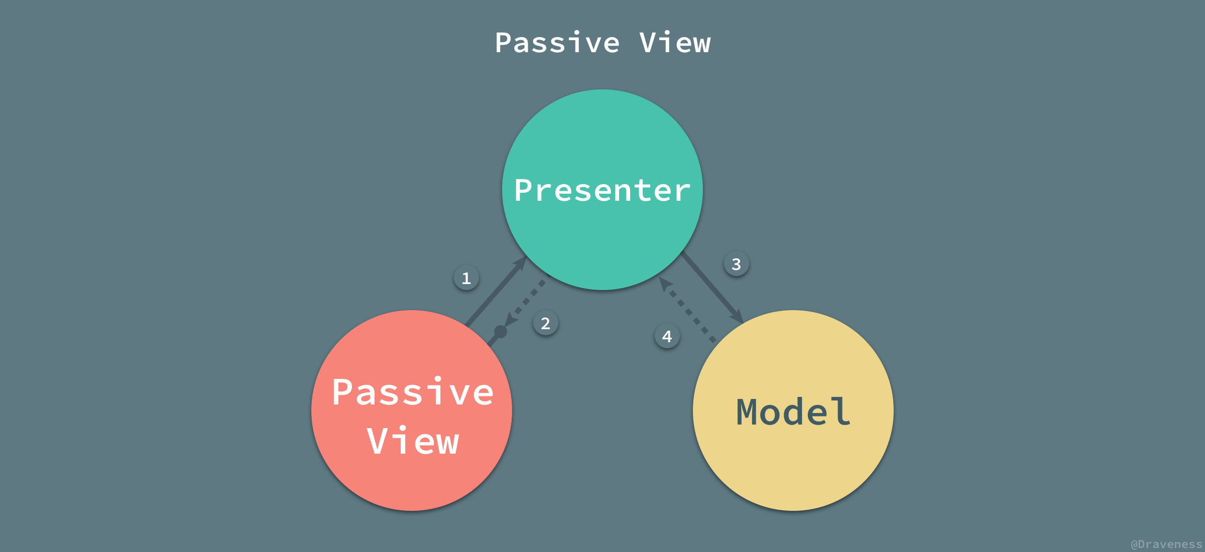Passive-View-with-Tags.jpg