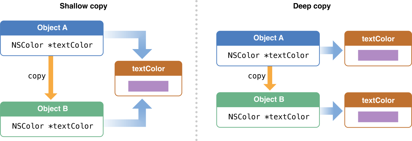 ios-object-copy.png